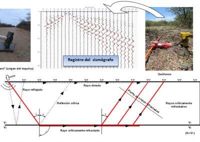 Esquema de registro sismográfico